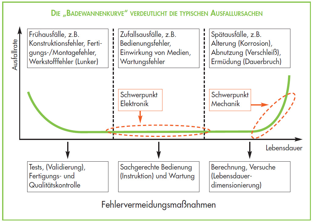 Prozessmanagement Methode - Ausfallanalyse